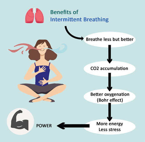 Benefits of Intermittent Breathing