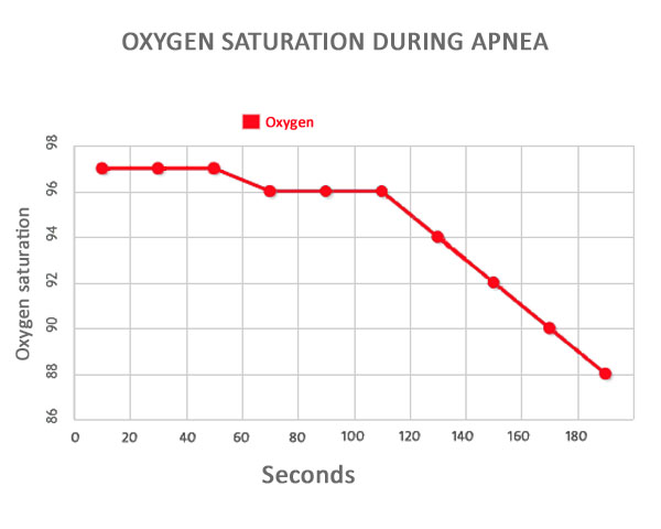 Oxygen saturation during apnea